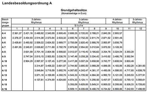 Besoldungstabelle des Landes Rheinland-Pfalz (Besoldungsordnung A)