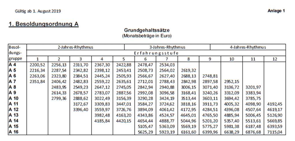 Lehrergehalter In Deutschland Bundeslander Rangliste 2020 Lehrerfreund