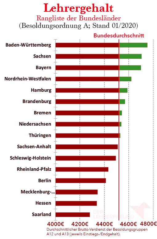 Diagramm: Rangliste der Bundesländer beim Lehrergehalt in Besoldungsordnung A, Stand 2020