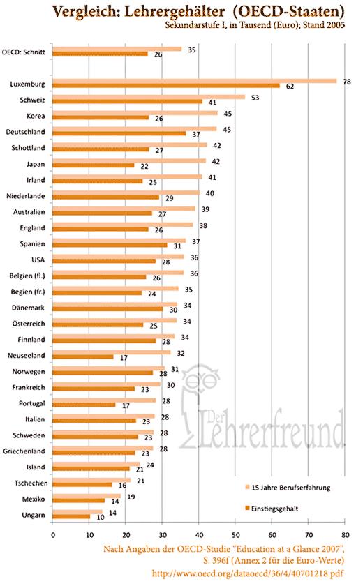 Lehrergehälter im internationalen Vergleich