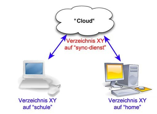 Schaubild: Datensynchronisation in der Cloud