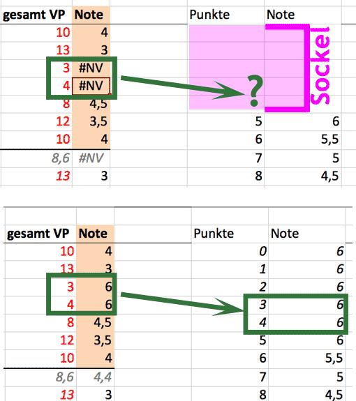 SVERWEIS in Excel mit Sockel verwenden