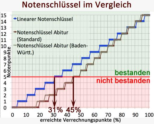 Diagramm: Notenschlüssel im Vergleich (linear, Abitur-Schlüssel)