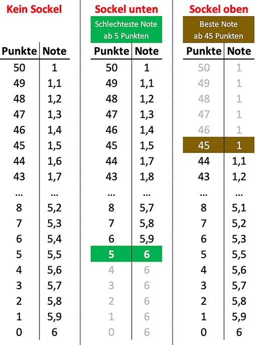 Drei Notenschlüssel mit und ohne Sockel