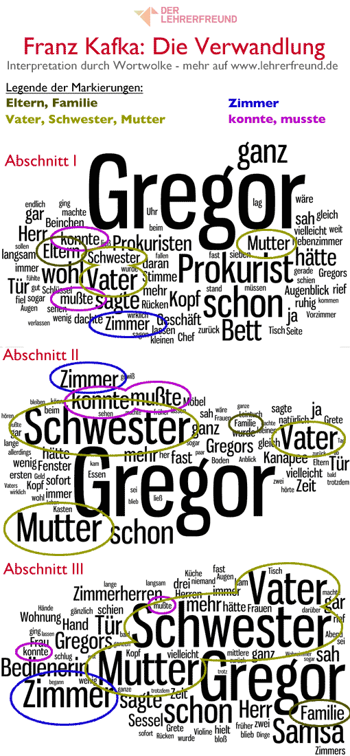 Franz Kafka - Die Verwandlung - Wortwolken für die einzelnen Abschnitte