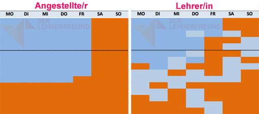 Vergleich: Arbeitszeit Büroangestellter und Lehrer