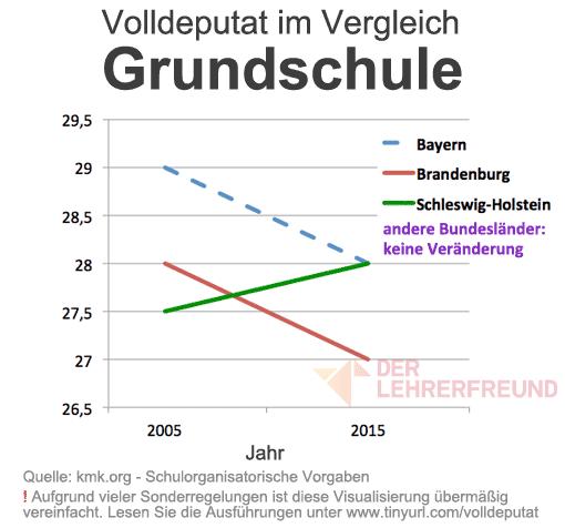 Diagramm: Veränderung der Pflichtstunden (Volldeputat) zwischen 2005 und 2015 - Grundschule