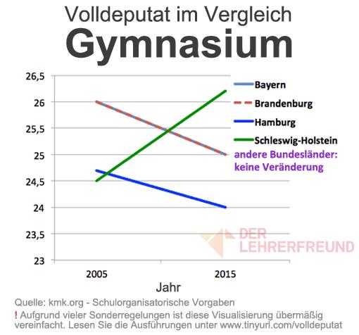Diagramm: Veränderung der Pflichtstunden (Volldeputat) zwischen 2005 und 2015 - Gymnasium