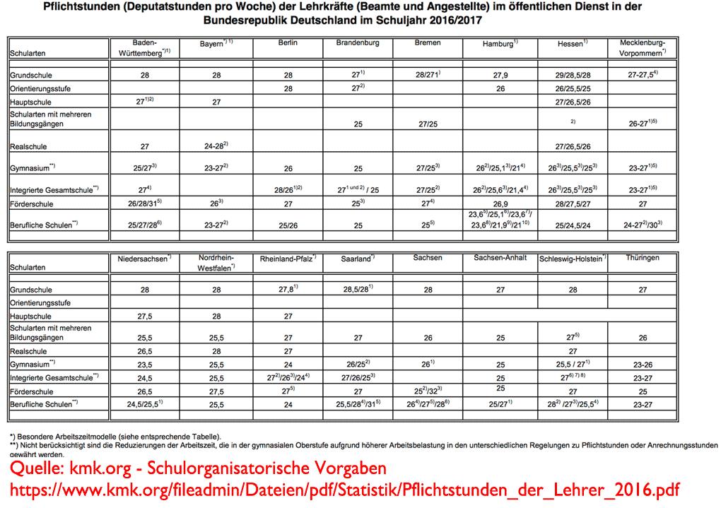 Pflichtstunden der Lehrer/innen in den Bundesländern • Lehrerfreund