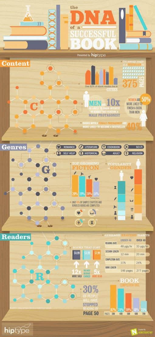 Hiptype Infografik: DNA eines erfolgreichen Buches