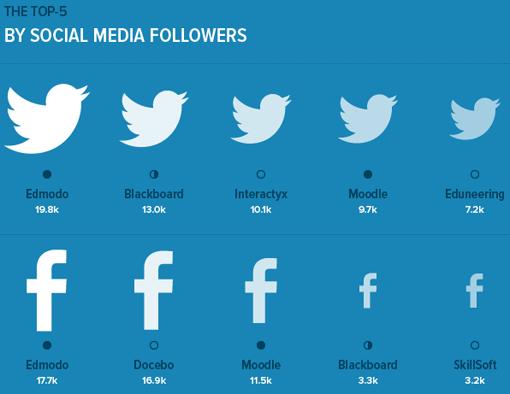 Präsenz der LMS im Social Web (Twitter, Facebook)