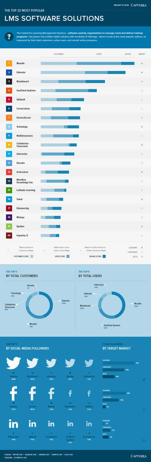 Top 20 LMS-Software 2012 (Vorschaubild)