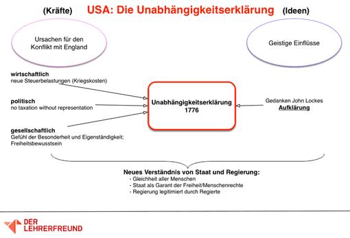 Tafelbild: Unabhängigkeitserklärung der USA