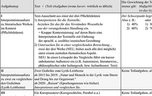 Ausschnitt: Abituraufgaben Deutsch 2019