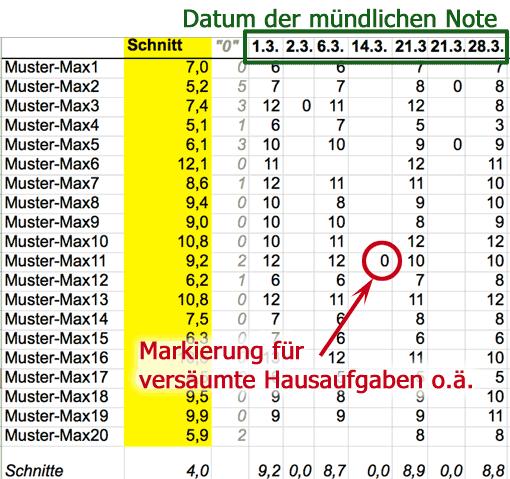 Tabellenblatt für mündliche Noten (Screenshot)