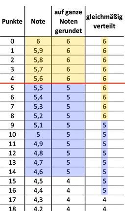 Tabelle: Linearer Notenschlüssel, gerundet auf ganze vs. gleich verteilt