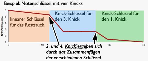 Notenschlüssel mit vier Knicks