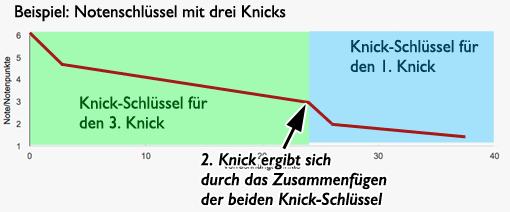 Notenschlüssel mit drei Knicks