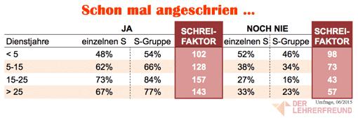 Tabelle: Altersgruppen von Lehrern, die schon mal / noch nie Schüler angeschrien haben