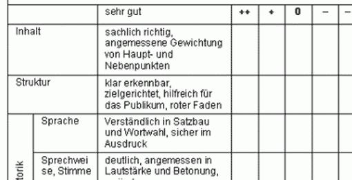 Bewertungsraster Präsentation vom Lehrefortbildungsserver Baden-Württemberg (Ausschnitt)