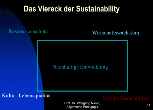 Folie aus einer Powerpoint-Präsentation von Prof. Wolfgang Nieke