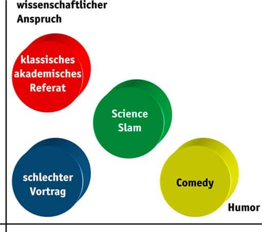 Science Slam in Schule/Unterricht - Der ultimative Lehrer-Guide ...