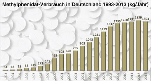 Diagramm: Methylphendiatverbrauch in Deutschland 1993 bis 2013
