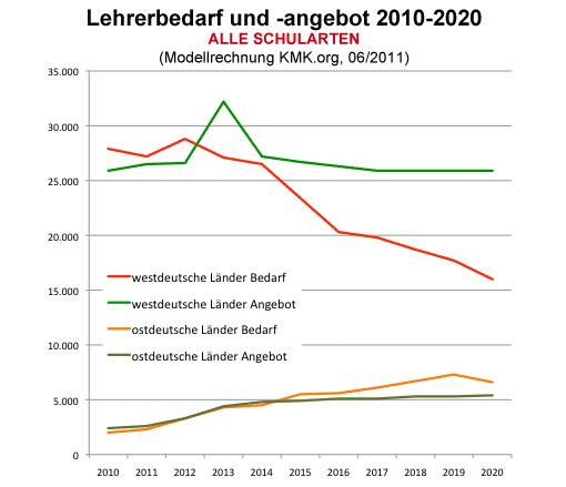 Lehrerbedarf und -angebot bis 2020 - Gesamt-BRD, alle Schulformen
