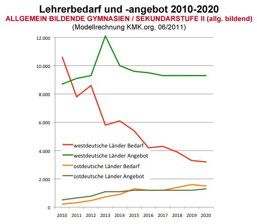 Lehrerbedarf und -angebot bis 2020, Gymnasien / Sekundarstufe II