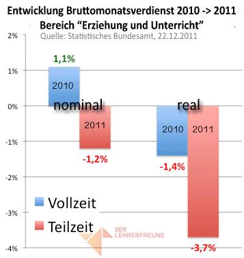 Entwicklung der Reallöhne von Lehrern 2010-2011 (Vollzeit/Teilzeit)