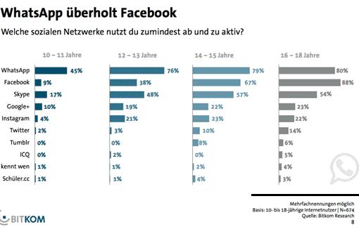 Diagramm: WhatsApp überholt Facebook (BITKOM 2014)