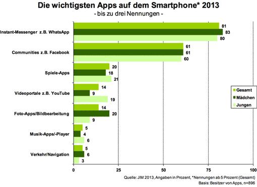 Diagramm: Die wichtigsten Apps auf dem Smartphone; JIM-Studie 2013, Seite 54