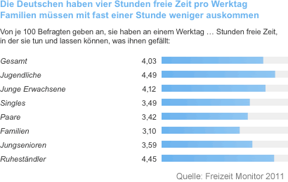 Diagramm: Wie viel Freizeit haben die Deutschen pro Tag (Freizeit Monitor 2011)