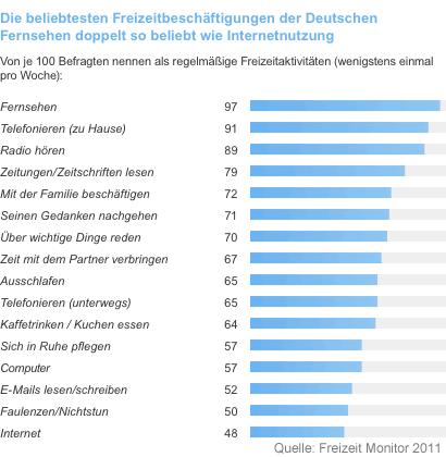 Diagramm: Liebste Freizeitbeschäftigung der Deutschen (Freizeit Monitor 2011)