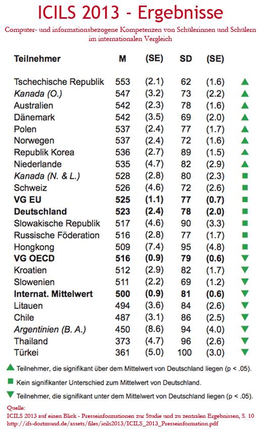 Ergebnistabelle der ICILS-2013-Studie