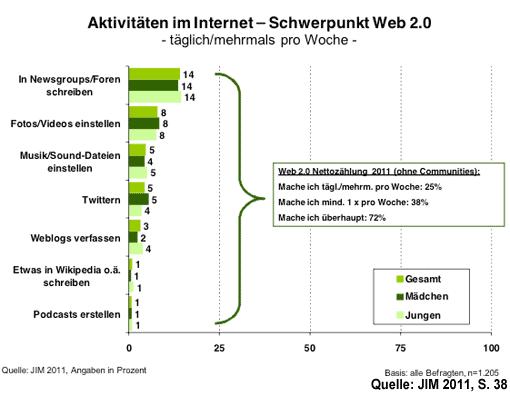 JIM 2011 - Schwerpunkt Internet - Web 2.0