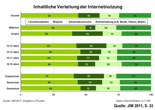 Internetnutzung - Verteilung (JIM 2011)