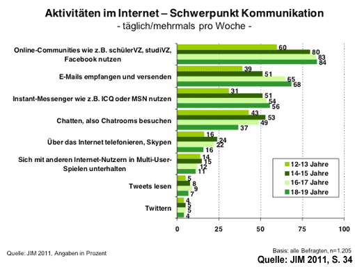 Kommunikation im Internet - JIM 2011