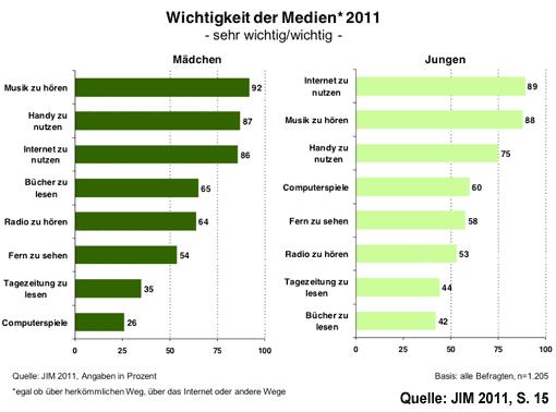 Wichtigkeit der Medien bei Jugendlichen 2011 (JIM-Studie 2011)