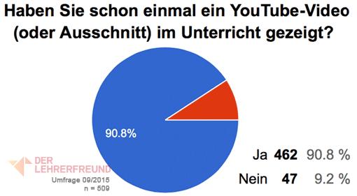 Diagramm: Wie viele Lehrer haben schon einmal ein YouTube-Video im Unterricht gezeigt
