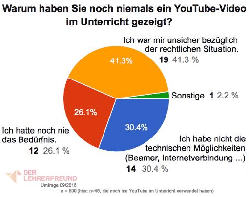 Diagramm: Warum haben manche Lehrer noch nie YouTube im Unterricht gezeigt?
