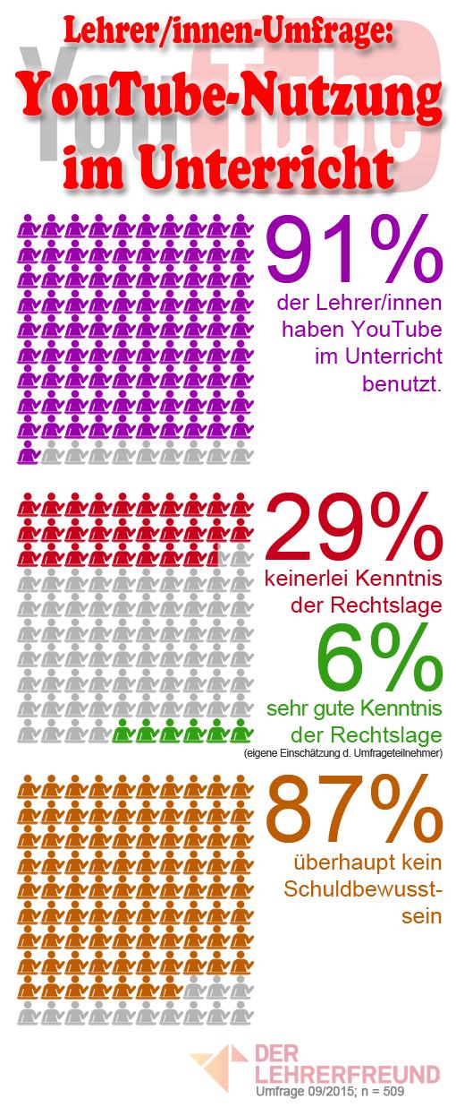 Infografik: YouTube-Nutzung im Unterricht, Umfrage unter Lehrern