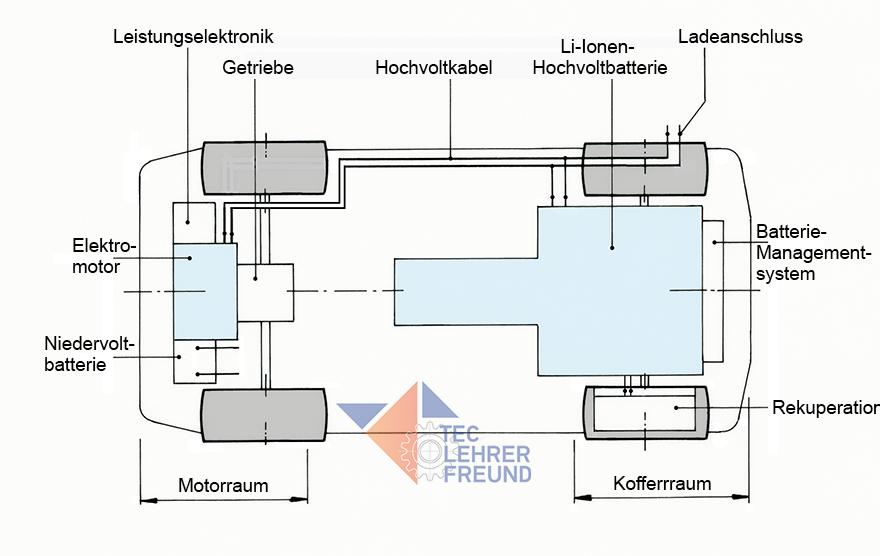 Fahrzeugantriebe (2): Elektroauto • tec.Lehrerfreund