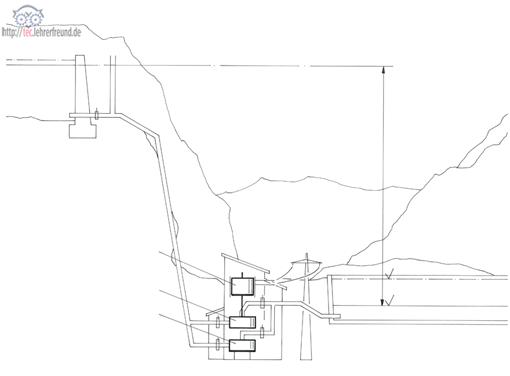 So funktioniert ein Pumpspeicherkraftwerk: Skizze für Aufgabenblatt