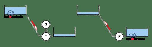 Vereinfachte Darstellung eines Pumpspeicherkraftwerks