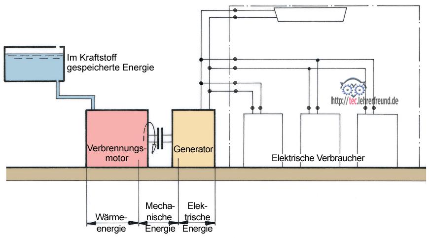 Wie funktioniert ein Stromaggregat? • tec.Lehrerfreund