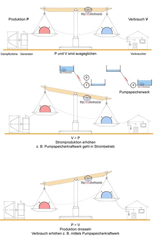 Stromnetze kann man mit einer Waage vergleichen