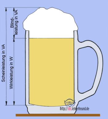 Wirkleistung, Scheinleistung und Blindleistung an einem Bierkrug dargestellt