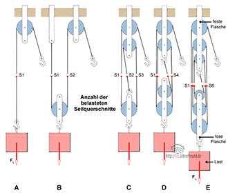 Flaschenzugkonstruktionen mit unterschiedlichen Rollenanordnungen