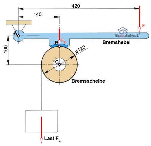 Backenbremse mit Bremsscheibe, Schemazeichnung